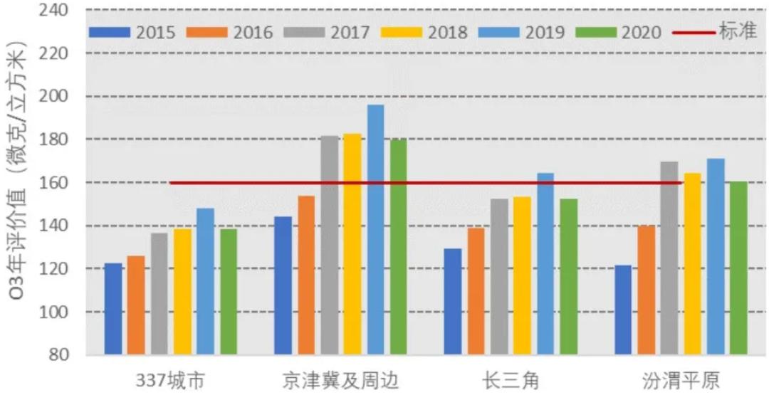 细颗粒物与臭氧污染协同防控,积极推进美丽中国建设